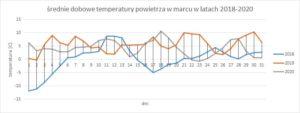 Temperatura i opady – marzec, Minikowo